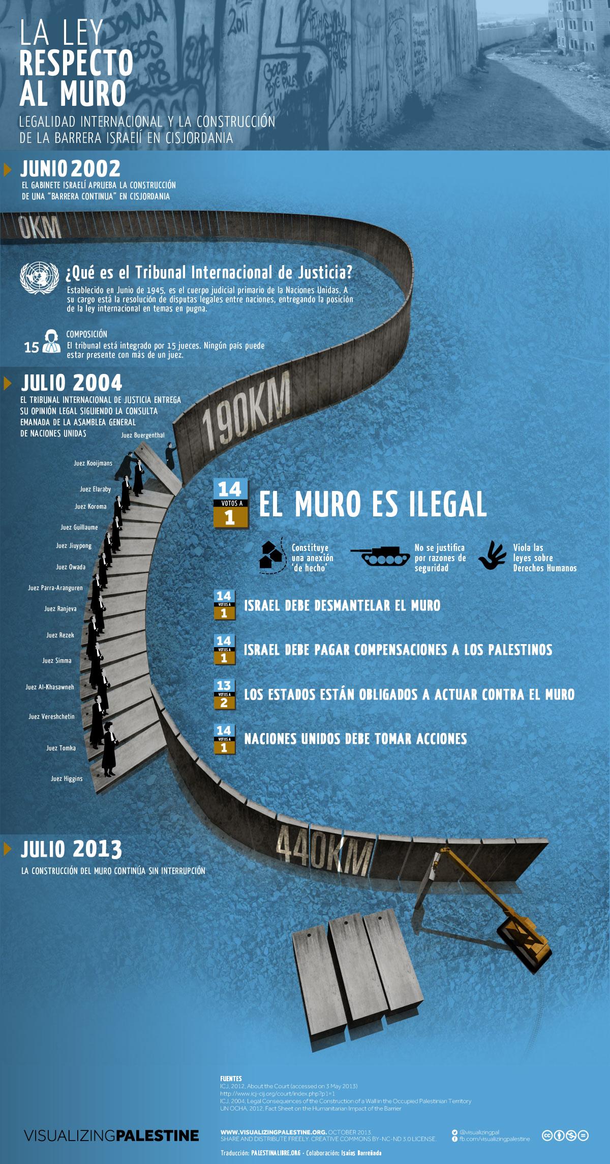Infografía sobre la legalidad internacional y el Muro israelí de Apartheid elaborada por Visualizing Palestine y traducida por PalestinaLibre.org